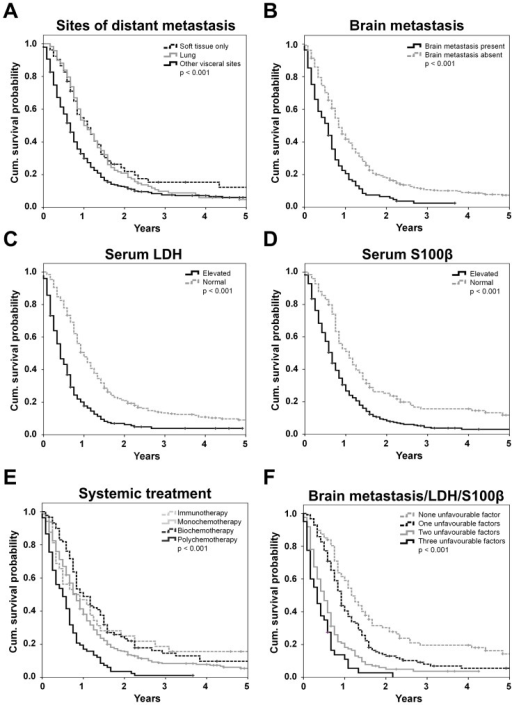 Univariate analysis of 499 patients.Kaplan Meier survival curves according to (A) the site of distant metastasis, (B) the presence of brain metastases, (C) the LDH serum level, (D) the S100B serum level, (E) the type of treatment, and (F) the number of applicable unfavourable independent prognostic factors according to the multivariate analysis (S100B, LDH, presence of brain metastasis). Censored events are indicated by vertical lines.
