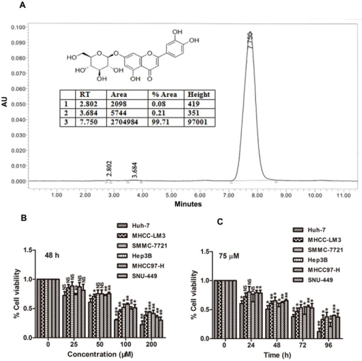 Luteoloside inhibits proliferation of HCC cells.(A) HPLC analysis of the purity of luteoloside used in the present study. Insert: The chemical structure of luteoloside. (B)–(C), comparative dose- and time-dependent effect of luteoloside on the proliferation potential of HCC cells. The percentage of cell viability in different treatment groups was determined using Cell Counting Kit-8 assay. *, P<0.05; **, P<0.01; ***, P<0.001; NS, not significant (P>0.05), versus non-luteoloside-treated control group.