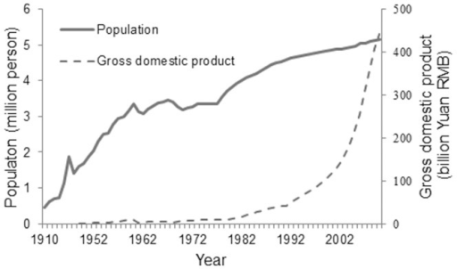 The gross domestic product and population of Shenyang from 1919 to 2010.