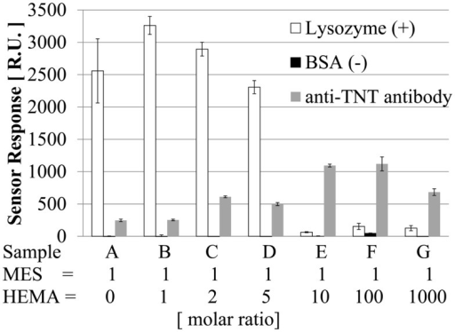 Adsorption of lysozyme, BSA, and anti-TNT antibody.