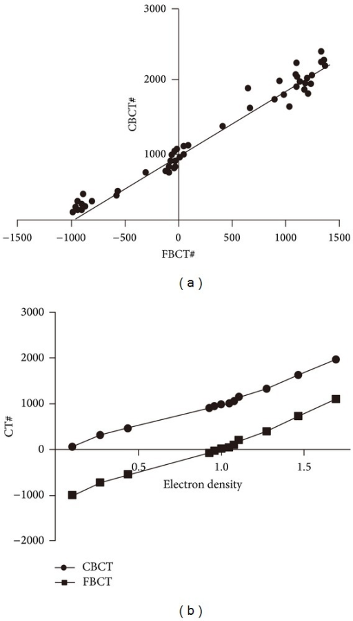 The relationship between FBCT# and CBCT# (a) and the CT value-electron density curve of FBCT and CBCT (b).