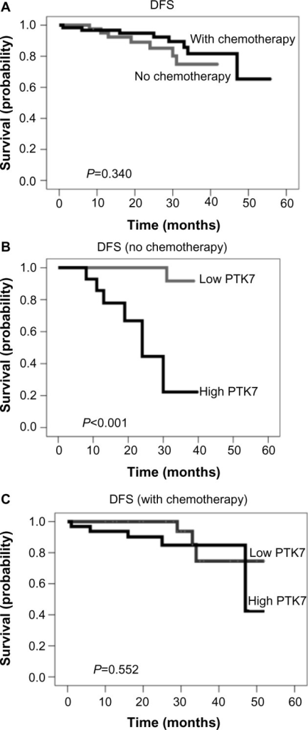 Kaplan–Meier curves for disease-free survival (DFS). (A) DFS in patients with and without adjuvant chemotherapy. (B) DFS in patients without adjuvant chemotherapy based on PTK7 expression. (C) DFS in patients with adjuvant chemotherapy based on PTK7 expression.