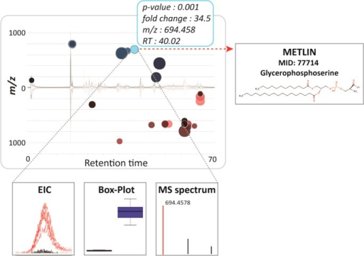 Interactive cloud plot with customized metabolomicdata visualization.When a user scrolls the mouse over a bubble, feature assignments aredisplayed in a pop-up window (m/z, RT, p-value, fold change) with potential METLINhits. Each bubble is linked to the METLIN database to provide putativeidentifications based on accurate m/z. When a bubble is selected by a mouse click, its EIC, box–whiskerplot, and MS spectrum appear on the bottom of the main panel. Thefeature with m/z 694.458 and a putativeMETLIN hit for glycerophosphoserine (PS) seems to be specific to theSUP-T1 parental cell line.