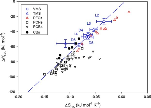 Comparison of the changes in enthalpies (ΔHOA) and entropies (ΔSOA) of octanol-to-air partitioning for volatile methylsiloxanes (VMS) and trimethylsilanol (TMS) with those for other environmental contaminants such as polyfluorinated compounds (PFCs) 42, polychlorinated naphthalenes (PCNs) 43, chlorinated benzenes (CBs), and polychlorinated biphenyls (PCBs) 13,44,45. The data for dodecamethylcyclohexasiloxane (D6) are from Xu and Kropscott 25. The dashed line represents the linear regression line for 6 VMS. L2 = hexamethyldisiloxane; L3 = octamethyltrisiloxane; L4 = decamethyltetrasiloxane; D4 = octamethylcyclotetrasiloxane; D5 = decamethylcyclopentasiloxane.
