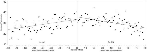 Correlation between number of all healthcare visits and the time from each intimate partner victim's reported date of offense.