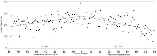 Correlation between number of emergency department visits and the time from each victim's reported date of offense.