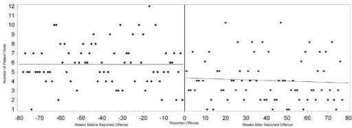 Correlation between number of non-emergency department visits and the time from each victim's reported date of offense.