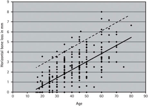 Distribution of average horizontal bone loss and age for each sample examined.Cut off point of 2 mm greater than average bone height shown as broken line