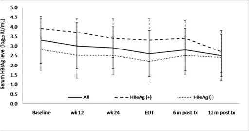 HBsAg kinetics during and after Peg-IFN therapy.The median HBsAg level from baseline to 12 months post-treatment declined from 3.4 to 2.6 log10 IU/mL in all the patients, from 3.8 to 2.7 log10 IU/mL in the HBeAg-positive patients, and from 3.2 to 2.5 log10 IU/mL in the HBeAg-negative patients.