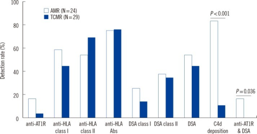 Detection rates of serum anti-AT1R, DSA, anti-HLA, and tissue C4d deposition in renal allograft rejection patients with AMR and TCMR. Two patients with AMR and TCMR mixed rejection were categorized as AMR.Abbreviations: anti-AT1R, antibodies directed against AT1R; DSA, donor specific HLA antibodies; AMR, antibody-mediated rejection; TCMR, T-cell-mediated rejection.