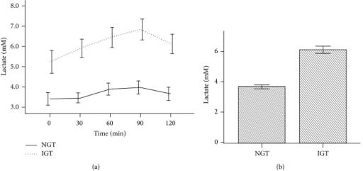 Lactate levels during OGTT according to glucose tolerance. OGTT was based on 75 g oral glucose tolerance tested over 120 min. Normal glucose tolerance (NGT) is based on glucose levels less than or equal to 140 mg/dL at time 120 min, and impaired glucose tolerance (IGT) is based on glucose levels 140–200 mg/dL at time 120 min. Plasma lactate was measured as shown in Study Subjects. (a) showed significantly higher levels of lactate among participants with IGT. The difference continued throughout the period of OGTT. (b) showed mean total lactate levels during OGTT. The cumulative lactate level among participants with IGT was significantly higher than those participants with NGT (P < 0.001).