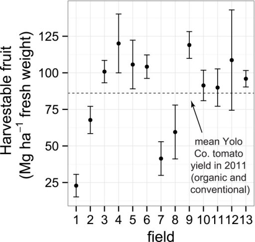 Harvestable tomato fruit yield (fresh weight).Yields were measured from 13 organically-managed Roma-type tomato fields in Yolo Co., California, USA. Shown are means and 95% confidence intervals. The dotted line represents the overall Yolo County average processing tomato yield in 2011 (86.1 Mg ha-1), including both conventional and organic tomato production.