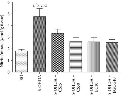 Effects shown by striatal tissues from 6-OHDA-lesioned animals, before and after treatments with CS25, CS50, EC10, or EGCG10, on the nitrite/nitrate contents as determined by the Griess assay. a: versus SO, q = 7.09; b: versus 6-OHDA + CS25, q = 3.48; c: versus 6-OHDA + CS50, q = 4.83; d: versus 6-OHDA + EC10, q = 4.89; e: versus 6-OHDA + EGCG10, q = 5.36 (one-way ANOVA and Newman-Keuls as the post hoc test).