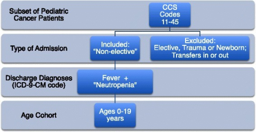 "Case selection strategy for ""Fever and Neutropenia"" – Kids' Inpatient Database for 2009"