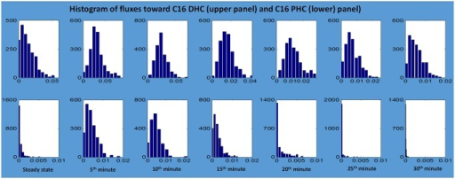 Histograms of ceramide synthase fluxes from C16 DHS to C16 DHC (upper panel) and from C16 PHS to C16 PHC (lower panel).Time 0 represents normal steady-state temperature conditions at the beginning of the heat stress experiment, which lasts for 30 minutes.