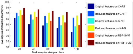 The comparison of the average classification accuracy with different features dataset on classifiers using supervised LLE.