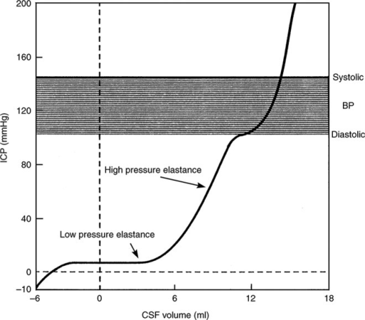 Cerebral volume must rise by 3 to 4 mL before pressure starts to rise. (Reprinted with permission from Löfgren J, Zwetnow NN. Cranial and spinal components of the cerebrospinal fluid pressure–volume curve. Acta Neurol Scand. 1973;49:575-585. ©1973, Wiley.)