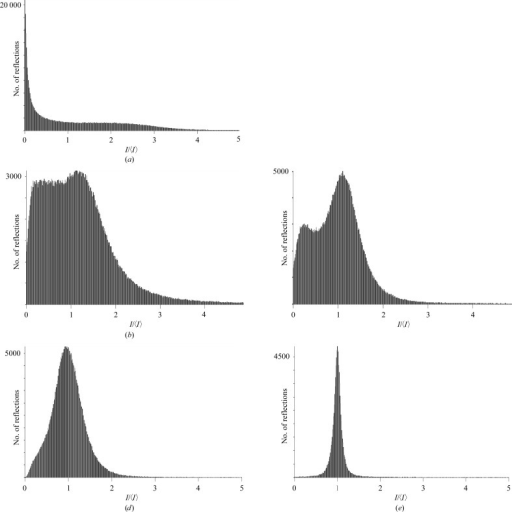 Histogram of I(hkl)/〈I(hkl)〉. (a) Uncorrected, (b) partiality-corrected, (c) partiality and post-refined still data, (d) the same as (c) but omitting weak reflections and (e) rotation data