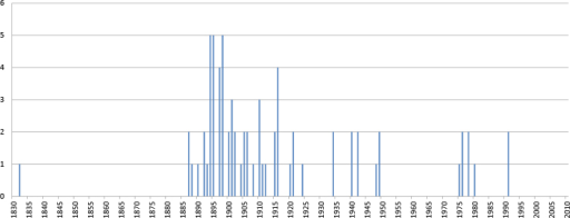 Number of onychophoran lots by year of collection. Based on the 72 lots with collection date.