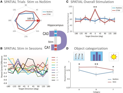 Microstimulation induced facilitation on preferred target location encoding and categorization. (A) Facilitated spatial tuning by delivery of MIMO stimulation. The facilitative effect of MIMO stimulation (Stim) vs. control (no-stim) trials shows both tuning and enhancement. (B) Performance difference between stimulation and control conditions across 10 sessions (s1–s10) illustrating the general trend of facilitated spatial tuning by MIMO Stim. (C) Comparison of the facilitation effect between MIMO stimulation and control conditions for Spatial tuning. Correct performance induced by MIMO stimulation (Stim) is compared with control (no-stim) conditions for cells that respond with spatial preferences (n = 20 sessions). (D) Comparison of the facilitation effect on categorization between MIMO stim (during the sample phase) and control (Nostim categorization). Altogether, the facilitated categorization and performance levels on MIMO Stim trials was significantly higher than the levels on no-stim trials (Facilitated vs. Control: p < 0.001; ANOVA). Error bars represent SEMs. Asterisks: *p < 0.01, **p < 0.001; ANOVA.