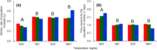 The intrinsic rate of population increase (rm) (a) and the time required for population doubling (t) (b) for three populations of C. ciliata as affected by four temperature regimes.Red, green and blue columns represent the Shanghai, Wuhan, and Chongqing population, respectively. The temperature regimes are described in Fig. 6. Different capital letters indicate significant differences among the warming regimes (P < 0.05). ANOVA statistics are provided in Table 1.