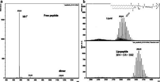 MALDI-TOFF spectra of the free peptide RGD (a), the free lipid (bupper panel) and the coupled RGD to mPEG in lipopeptide (blower panel).