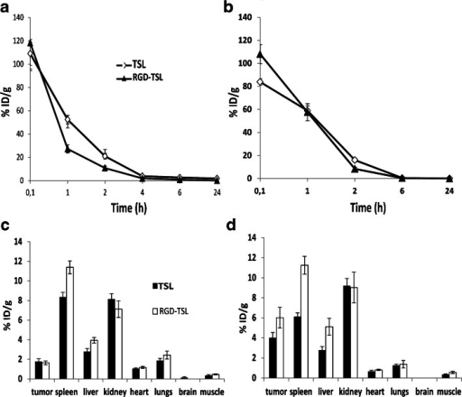 Pharmacokinetics (a and b) and biodistribution (c and d) of Dox-TSL and Dox-RGD-TSL in B16BL6 tumor bearing mice upon NT or initial HT conditions. A,C. At NT condition, mice were injected with 3 mg/kg Dox and blood sampling was performed at the indicated time points and organs collected 24 h after liposomes injection. At HT condition (b and d), tumors in mice were preheated for 1 h at 41°C and cooled down for 15 min, in order to allow for liposome extravasation. Then, liposomes were injected at 3 mg/kg Dox and blood samples were collected up to 24 h, after which the organs were removed. The Dox concentration in the blood and organs was analyzed by HPLC.