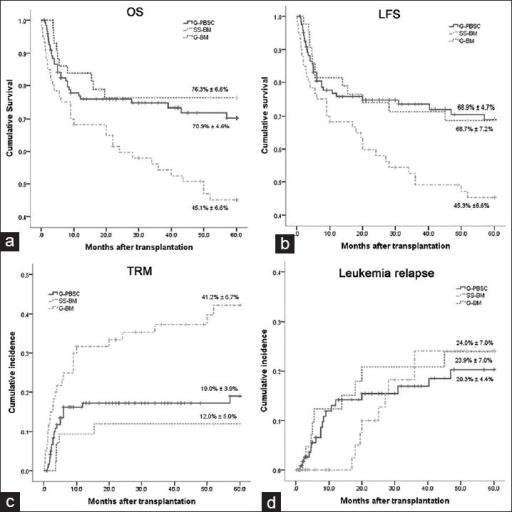 Survival of the entire cohort by therapy. (a) Overall survival. (b) Leukemia-free survival. (c) Transplant-related mortality. (d) Leukemia relapse.