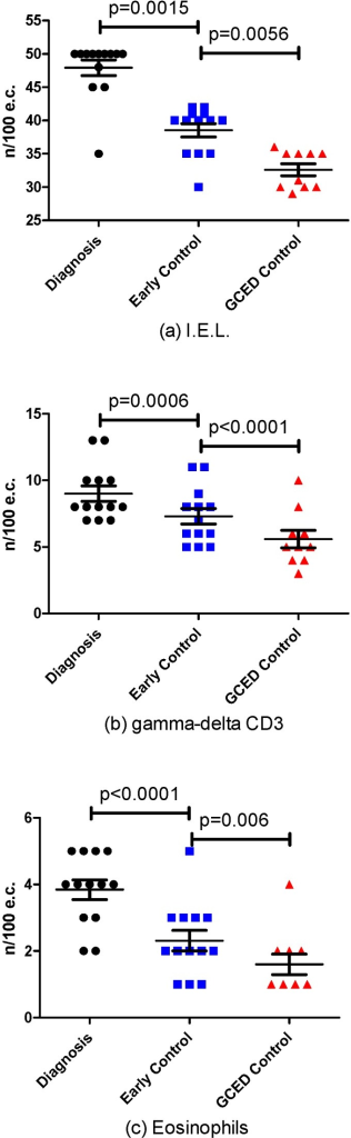 Histologic Changes at the time of diagnosis, at early control and during Gluten Elimination Contamination Diet (GCED) in the number of: IntraEpithelial Lymphocytes (IEL) (a); gamma-delta CD3 (b); and eosinophils (c).