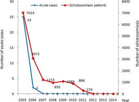 Number of schistosomiasis cases and acute cases in Sichuan Province from 2005 to 2014