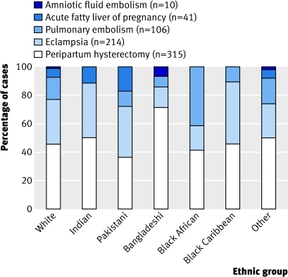 Fig 2 Contribution of different conditions to severe maternal morbidity among different ethnic groups