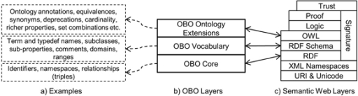 Layer cakes for OBO and the Semantic Web A layer cake for OBO, with some examples and a comparison with the Semantic Web layers; the mapping between the two layer cakes is generally quite straightforward, which makes it easy to understand the constructs in OBO and their mappings in OWL.