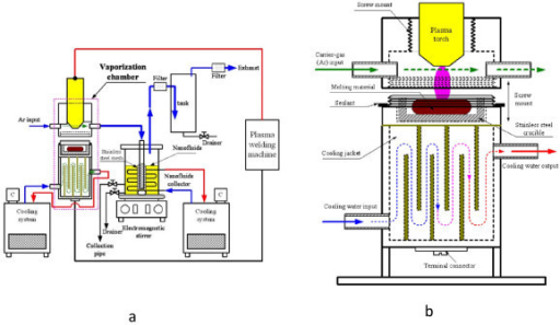 Schematic diagram of the synthesis system for carbon/water nanofluid. (a) The synthesis system for carbon/water nanofluid. (b) The vaporization chamber in the synthesis system.