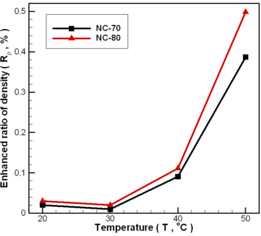 Dependence relationship between temperatures and density enhanced ratio of carbon/water nanofluid under different fabrication parameters.