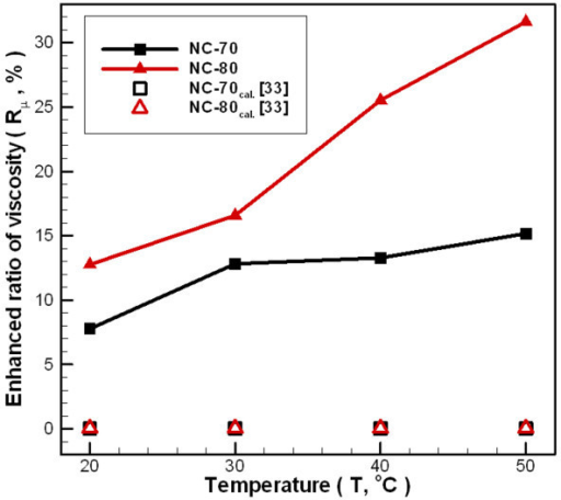 Dependence relationship between temperatures and viscosity enhanced ratio of carbon/water nanofluid under different fabrication parameters.