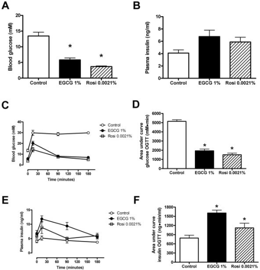Improved glycemic control in db/db mice after 10 weeks of treatment with EGCG or rosiglitazone. Mice received dietary supplementation with 1% (w/w) EGCG or 0.0021% (w/w) rosiglitazone (Rosi) for 10 weeks. Shown are fasting blood glucose levels (A), fasting plasma insulin levels (B), blood glucose concentrations (C, D) and plasma insulin concentrations (E, F) during an oral glucose tolerance test (OGTT). Raw data from OGTT are presented in C and E while calculated area under the curve is presented in D and F for blood glucose and plasma insulin respectively. Values represent mean ± SEM for 9 mice in each group. * denotes P < 0.05 for a chance difference vs controls using one-way ANOVA in conjunction with Dunnett's multiple comparison test.