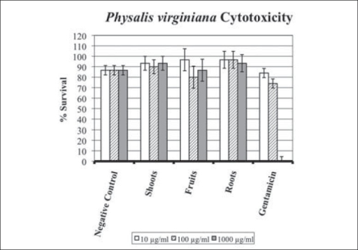 Cytotoxicity of Physalis virginiana screened against Artemia salina in concentrations of 10, 100, and 1000 μg/ml. Error bars indicate upper and lower 95% confidence intervals. Linear regression ANOVA results: (negative control) R2 = 0, Prob > F = 1.000, r = 0.0000. (shoots) R2 = 0.1429, Prob > F = 0.6297, r = 0.1614; (fruits) R2 = 0.5588, Prob > F = 0.0859, r = – 0.1465; (roots) R2 = 0.1, Prob > F = 0.7290, r = –0.3152; (gentamicin) R2 = 0.9887, Prob > F = <.0001, r = – 0.9934