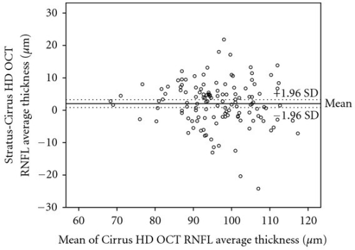 Bland-Altman plots of the agreement in retinal nerve fiber layer (RNFL) thickness between Stratus OCT and Cirrus HD OCT. The difference (Stratus OCT average RNFL thickness minus Cirrus HD OCT average RNFL thickness) was plotted against the average of the three measurements for the average RNFL thickness Cirrus HD OCT measurements. SD: standard deviation.