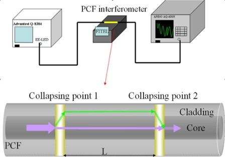 The top figure shows the experimental setup for the fabrication of a PCF interferometer. The bottom diagram is a PCF interferometer built via microhole collapsing and L is the sensing length (between two collapsed zones).