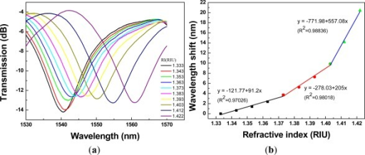A 1.34-cm PCF interferometer with: (a) the transmission spectra for sensing different refractive indices of the sucrose solution (RI = 1.333 – 1.422); (b) the relationship between wavelength shift and refractive index (resonance wavelength = 1,540.60 nm).