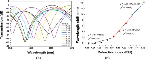 A 2.67-cm PCF interferometer with: (a) the transmission spectra for sensing different refractive indices of the sucrose solution (RI = 1.333 – 1.422); (b) the relationship between wavelength shift and refractive index (resonance wavelength = 1,547.26 nm).