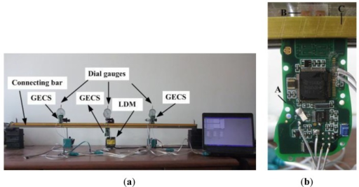 Laboratory simply beam bridge model: (a) deflection estimation system. (b) the GECS: A, B and C are the measuring board, reflective conductors and connecting bar.