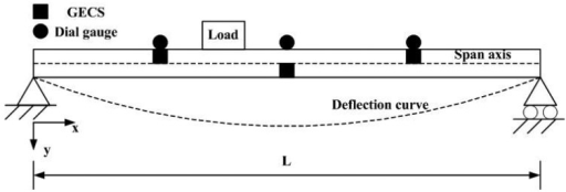 Diagram of static experiment.