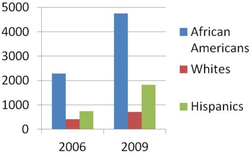 african americans males are incarerated more