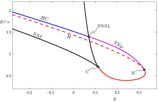 Two Parameter Bifurcation Diagram Of The Fast System Of Open I