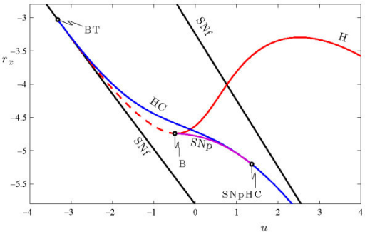 Two parameter bifurcation diagram of the fast system of open i two parameter bifurcation diagram of the fast system of equations 9a 9c in the ccuart Gallery