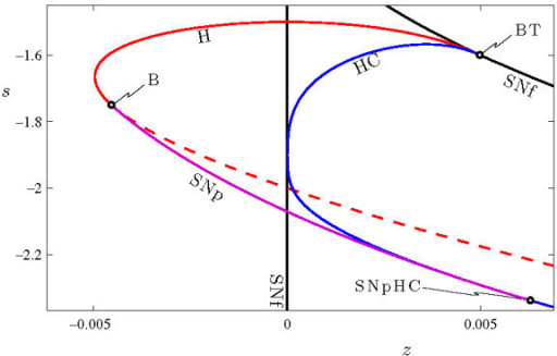 Two parameter bifurcation diagram of the fast system of open i two parameter bifurcation diagram of the fast system of equations 4a 4c in the ccuart Gallery