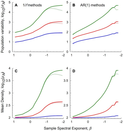Statistical components of extinction risk for undercompensating populations forced by coloured environmental stochasticity.(A, B) show the standard deviation of population fluctuations, (C, D) show mean population densities. Left panels (A, C) show results based on 1/f stochastic processes, right panels (B, D) show AR(1) processes. Dashed lines show results based on environmental series generated with traditional methods, solid lines show results based on normally distributed series generated using spectral mimicry. Other details as in Figure 2.