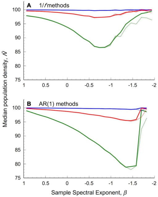 Median population density for undercompensating populations subjected to coloured environmental stochasticity.The environment was modelled as either an (A) 1/f or (B) AR(1) processes. Dashed lines show results based on environmental series generated with traditional methods, solid lines show results based on normally distributed series generated using spectral mimicry. Other details as in Figure 2.