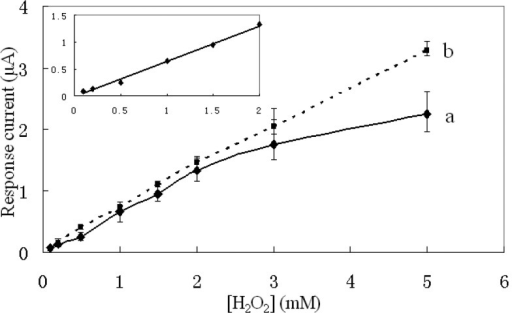 Calibration curve of H2O2 biosensor with HRP immobilized by (a) PPy film and (b) physical adsorption. The inset indicates calibration curve obtained for the linear range. Experimental condition: 1 µL H2O2, -300 mV applied potential.